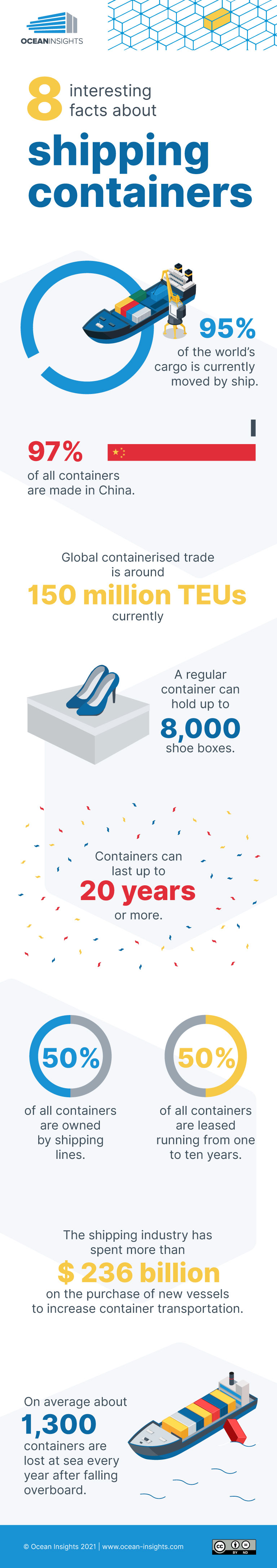 infographic shipping container