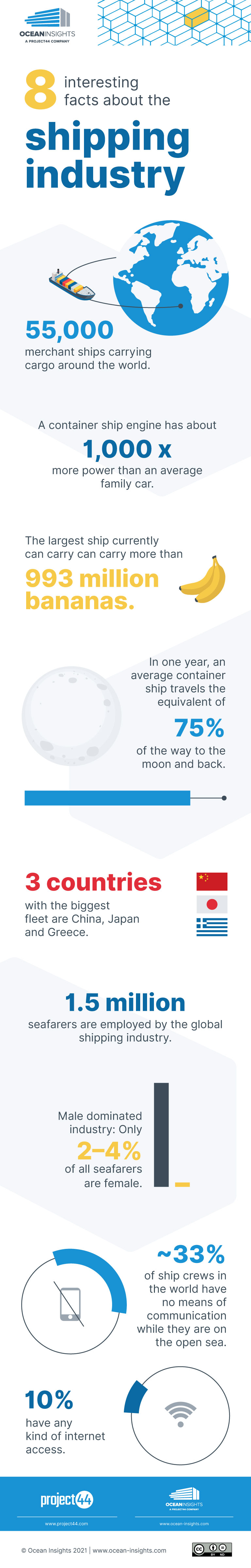 infographic shipping industry
