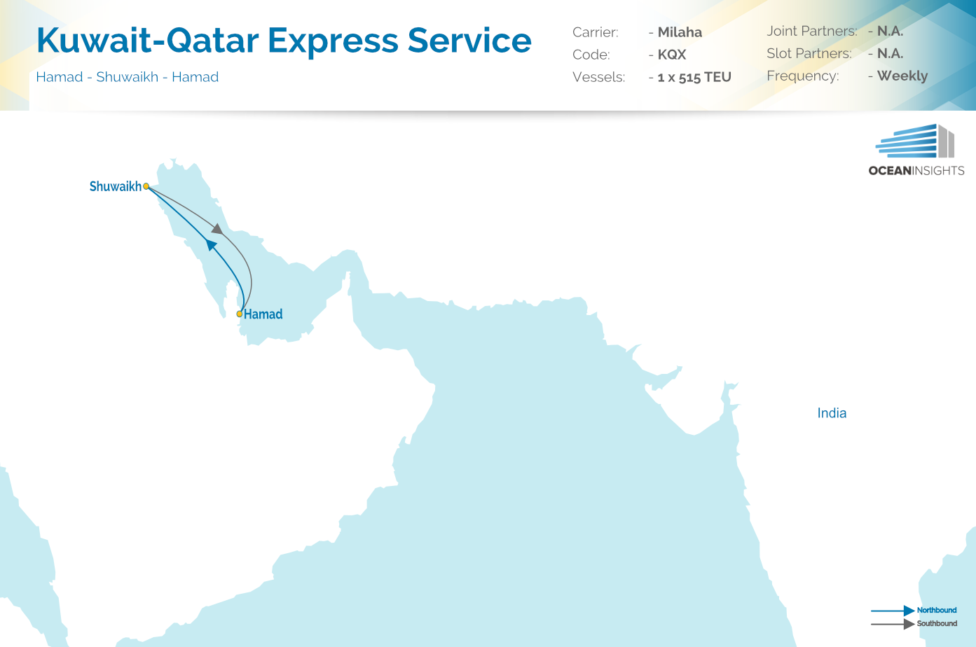 Milaha Direct Container Service Kqx Between Qatar And Kuwait Launched