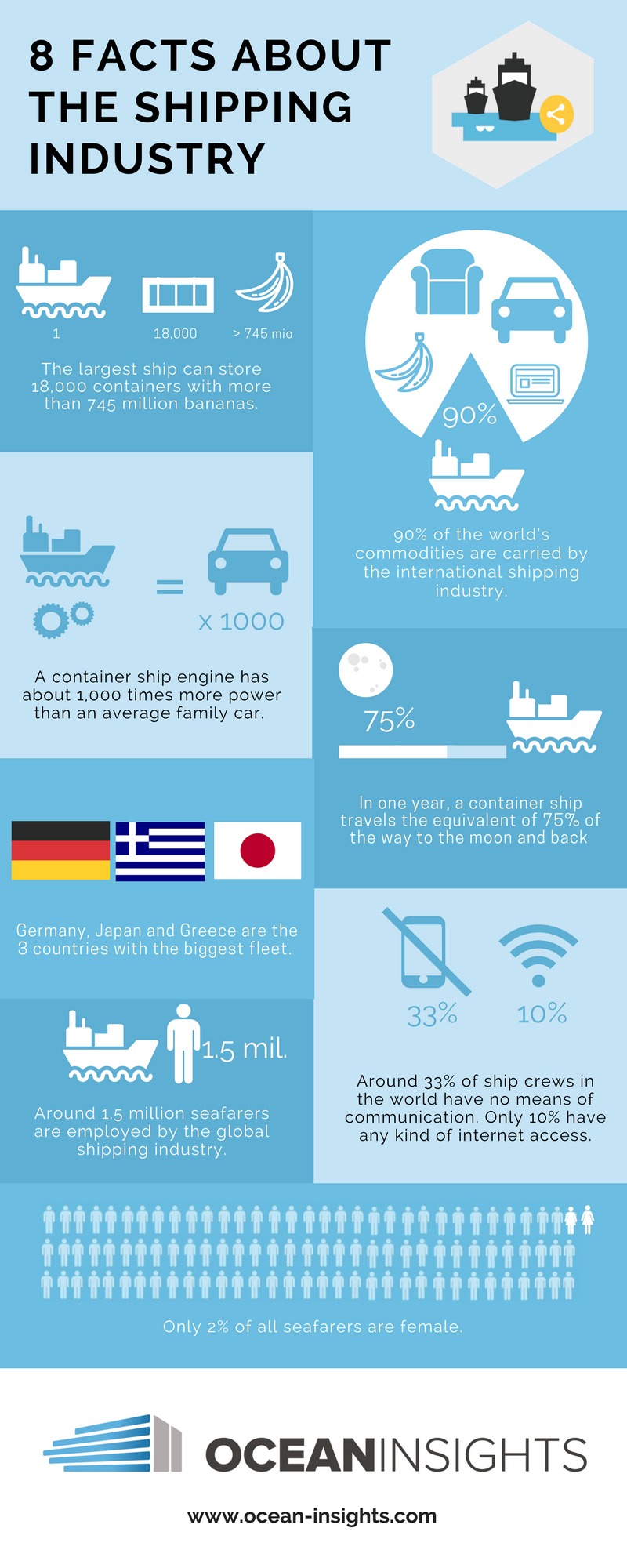 L8 Facts about shipping