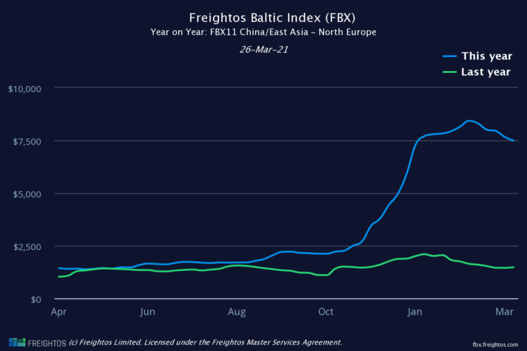 Freight Baltox Index comparing freight prices
